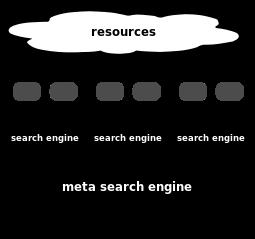 Meta paieškos variklis
