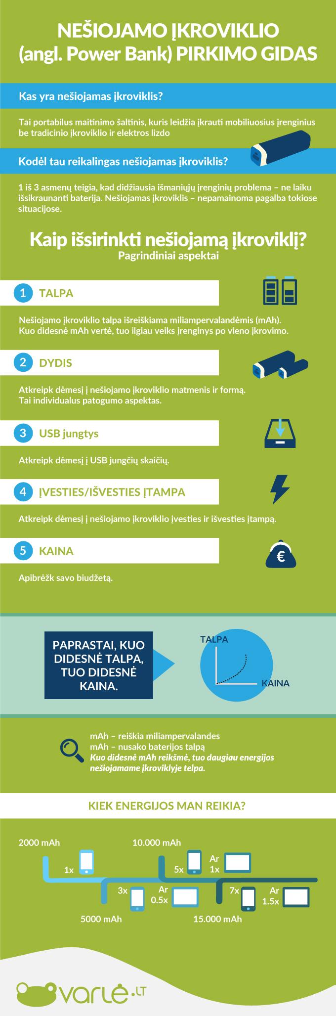 5 priežastys, kodėl jums reikalingas nešiojamas įkroviklis