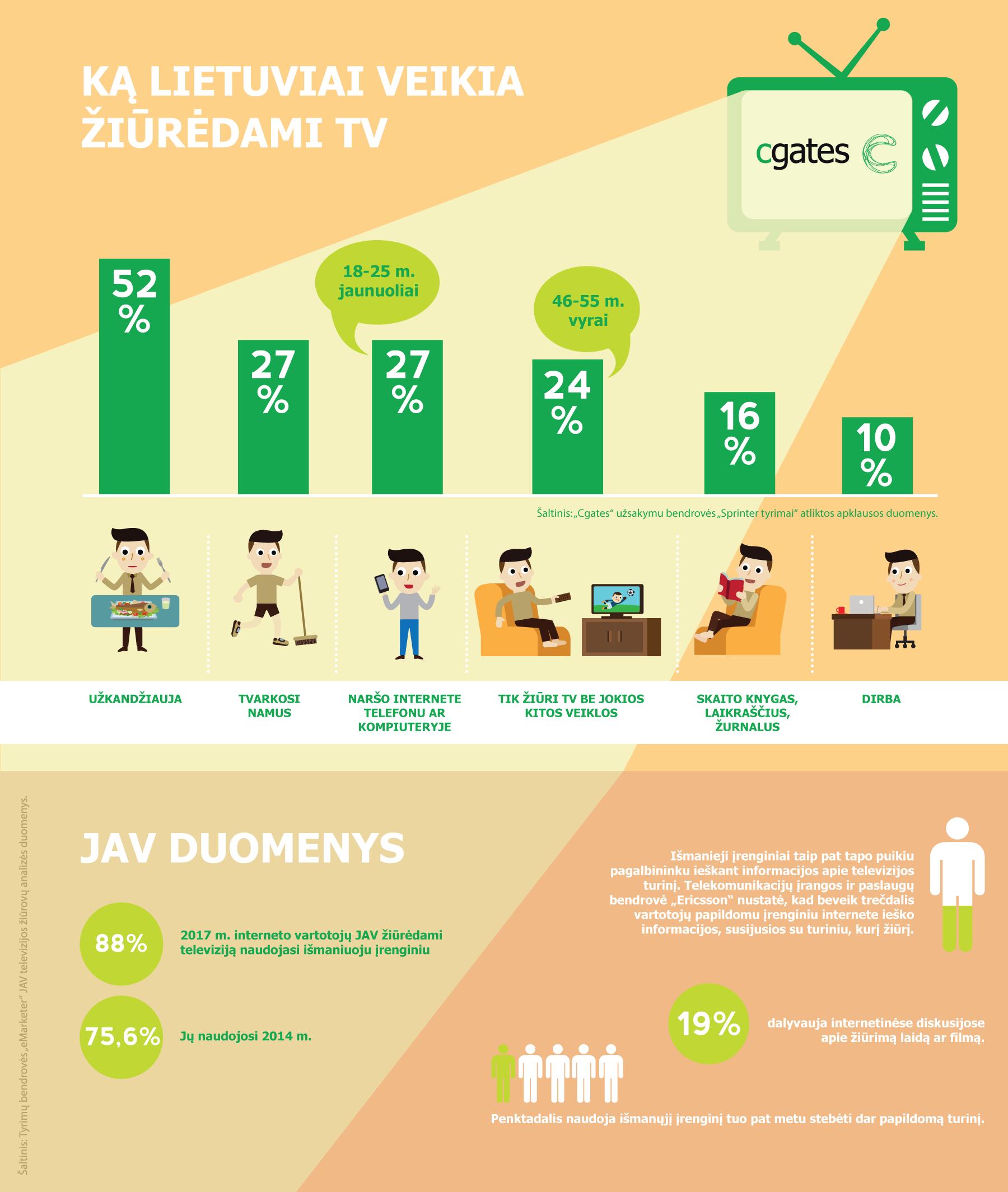 Tyrimas atskleidė, ką lietuviai mėgsta veikti prie televizoriaus