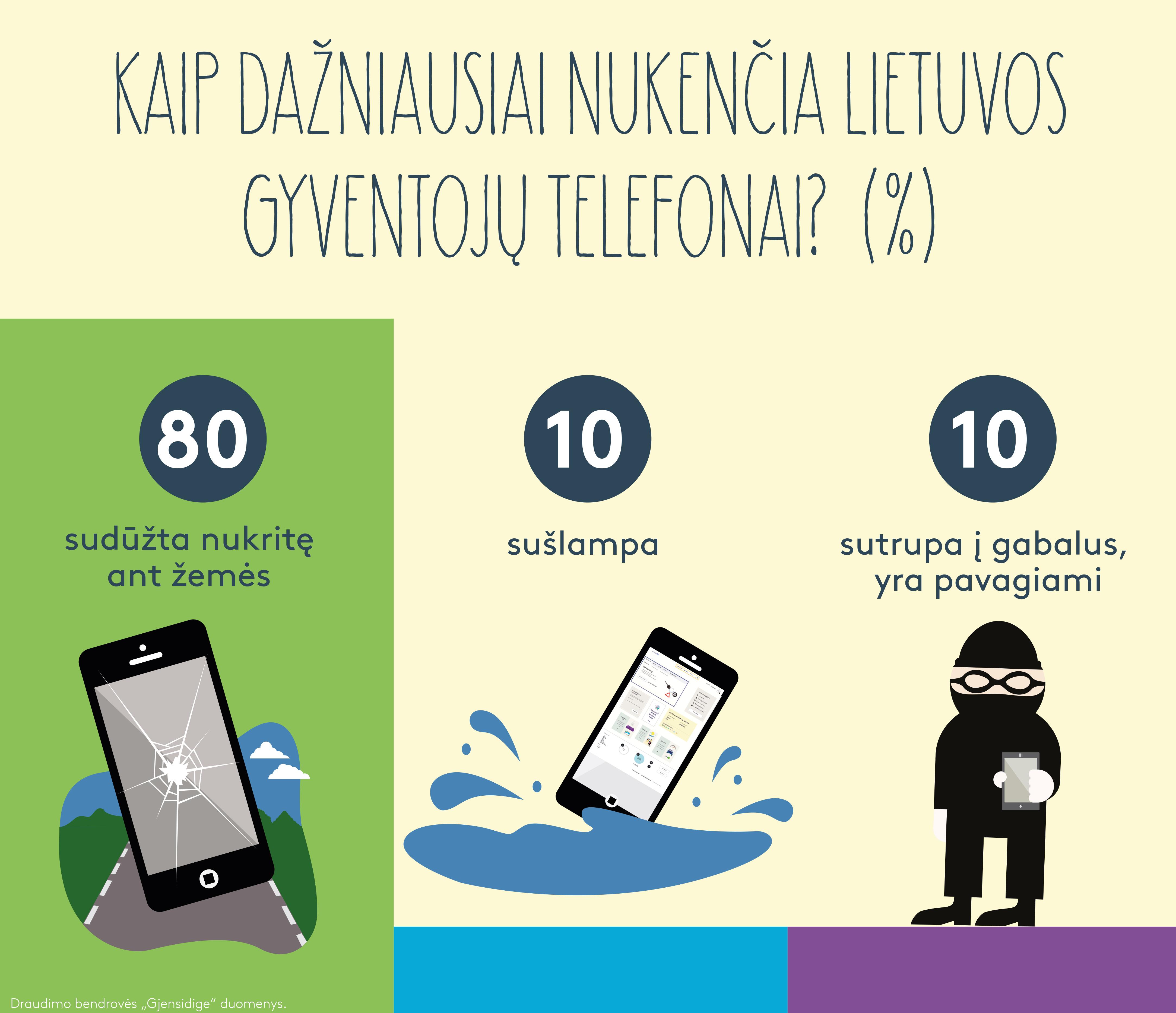 Draudikų vasaros statistika: maudytis, pjauti žolės ir deginti laužų – su telefonu rankoje