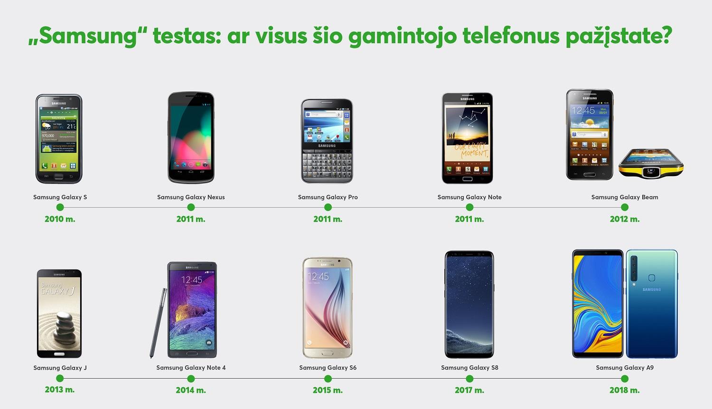 """Naujojo """"Samsung"""" flagmano belaukiant: ar visus šio gamintojo telefonus pažįstate?"""