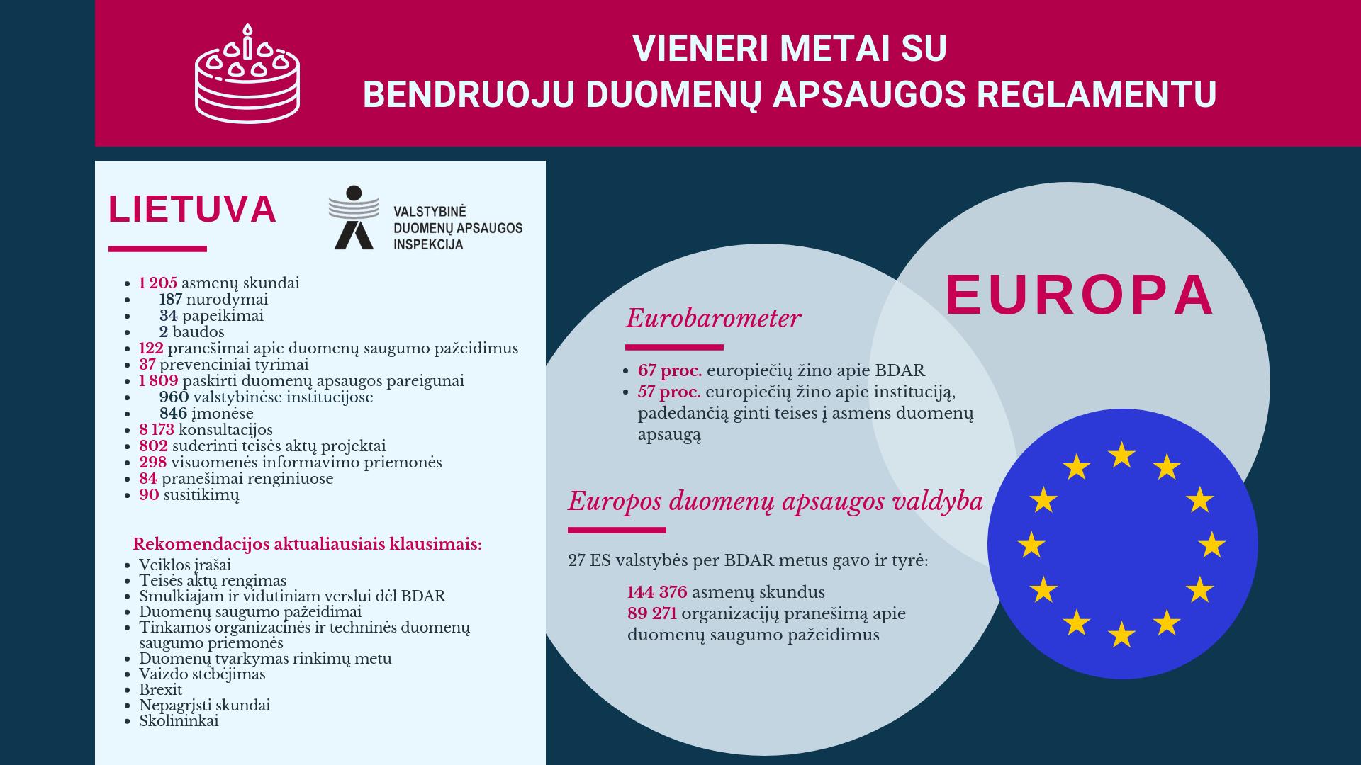 Vieneri metai su Bendruoju duomenų apsaugos reglamentu