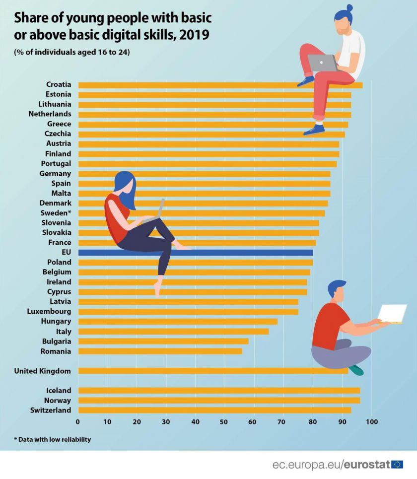Lietuvos jaunimas – tarp geriausius skaitmeninius įgūdžius turinčių jaunuolių Europoje