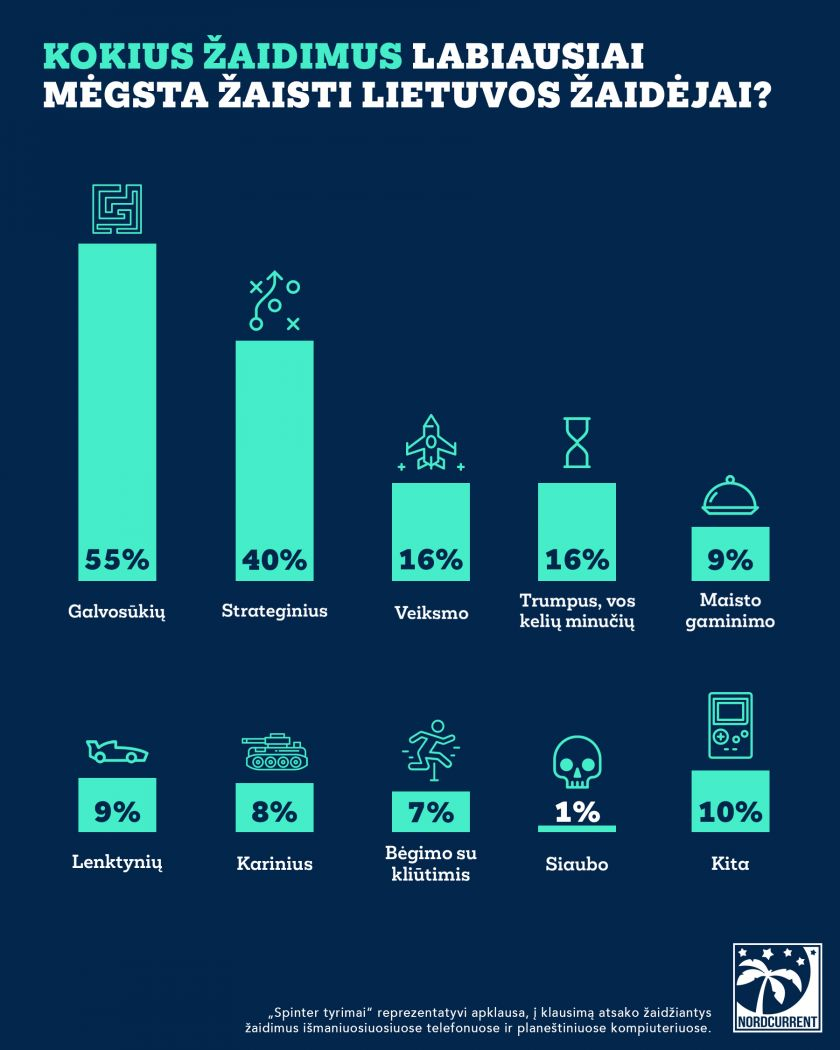 Tyrimas: lietuviai labiausiai mėgsta galvosūkių žaidimus, jiems negaili ir iki 50 eurų per mėnesį